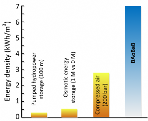 Energy density of non-faradaic EES systems
